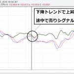 1分足MACD手法 これが理想の戻り売りチャート図だ!